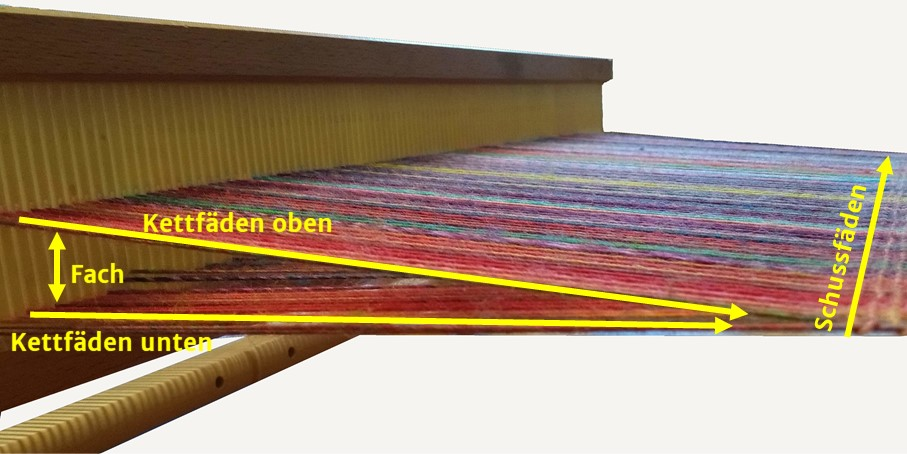 Das Fach entsteht zwischen der oberen und unteren Lage von Kettfäden.